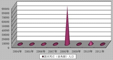 四川人口有多少_人口失踪多少年
