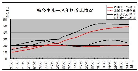 我国老龄化人口的现状_农村人口老龄化现状